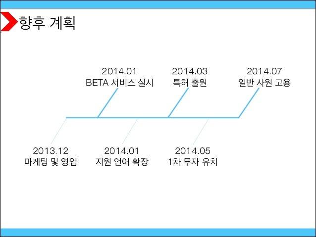 향후 계획 2014.01 지원 언어 확장 2014.01 BETA 서비스 실시 2013.12 마케팅 및 영업 2014.05 1차 투자 유치 2014.07 일반 사원 고용 2014.03 특허 출원
