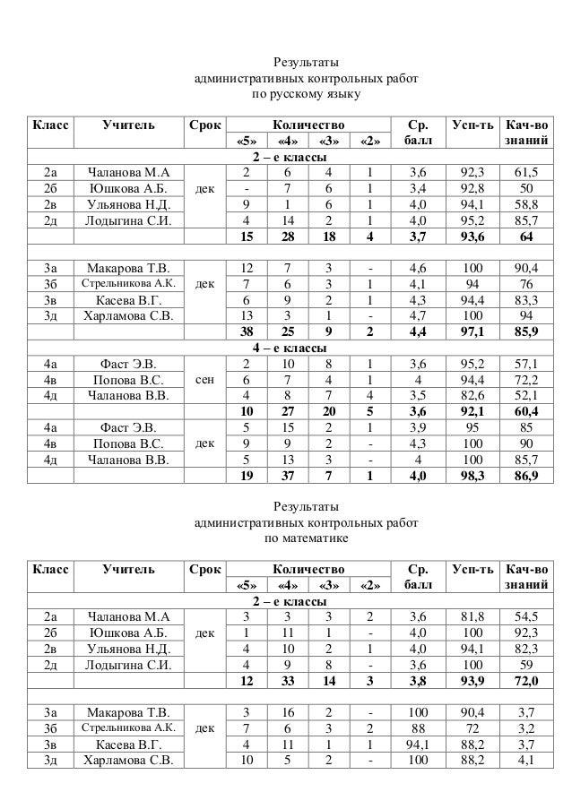 Анализ контрольной работы по математике класс образец по фгос  УМК Перспектива с таблицей предметных результатов ФГОС и анализом Анализ входных контрольных работ во 24 классах Получили отметку 5 без ошибок учся 4 с 12