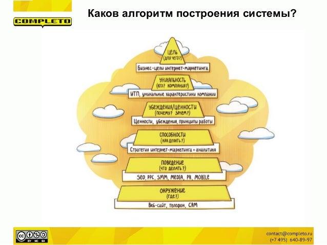 Стратегия маркетинга сайта поисковым запросам пользователя популярные системы контекстной рекламы bull яндекс директ