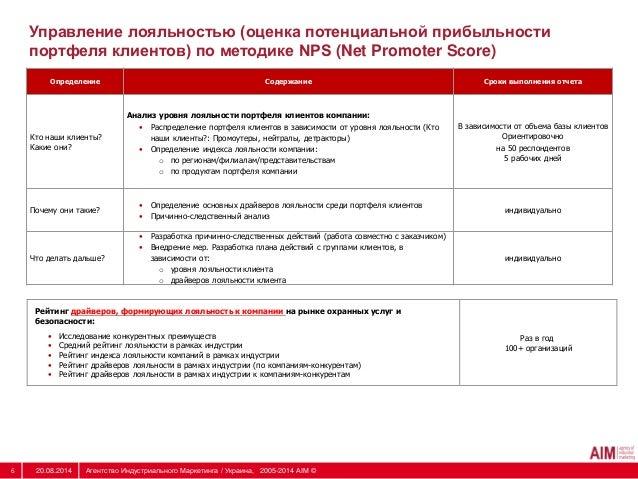 Управление лояльностью (оценка потенциальной прибыльности  портфеля клиентов) по методике NPS (Net Promoter Score)  Опреде...