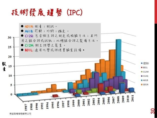 技術發展趨勢 (IPC) 數 量 年份  G01N: 測量;測試。  A61B: 診斷;外科;鑑定。  C12Q: 包含微生物之測定或檢驗方法;其所 用之組合物或試紙;此種組合物之製備方法。  C12M: 微生物學之裝置。  B01L...