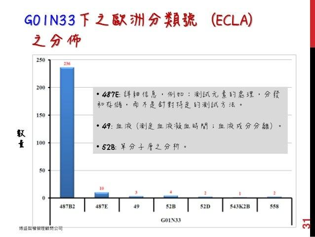 G01N33下之歐洲分類號 (ECLA) 之分佈 數 量 • 487E: 詳細信息,例如:測試元素的處理,分發 和存儲,而不是針對特定的測試方法。 • 49: 血液 (測定血液凝血時間;血液成分分離) 。 • 52B: 單分子層之分析。 博盛智...