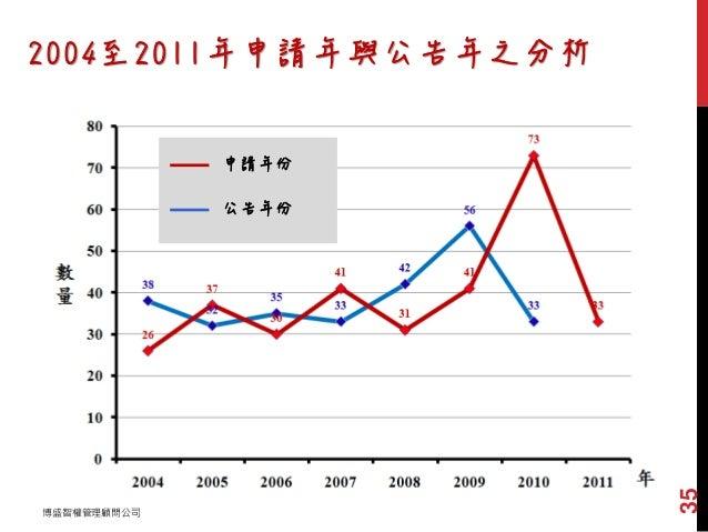 2004至2011年申請年與公告年之分析 申請年份 公告年份 博盛智權管理顧問公司 35