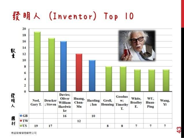 發明人 (Inventor) Top 10 數 量 發 明 人 國 別 博盛智權管理顧問公司 43