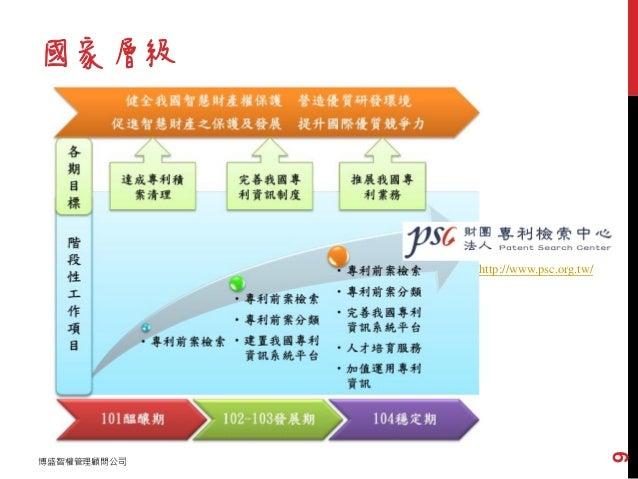 國家層級 博盛智權管理顧問公司 9 日本與韓國早在3-5年前,就由首 相或總理位階宣示推動專利佈局! http://www.wipsglobal.com/ZZ0000/ http://www.iip.or.jp/e/ http://www.ps...