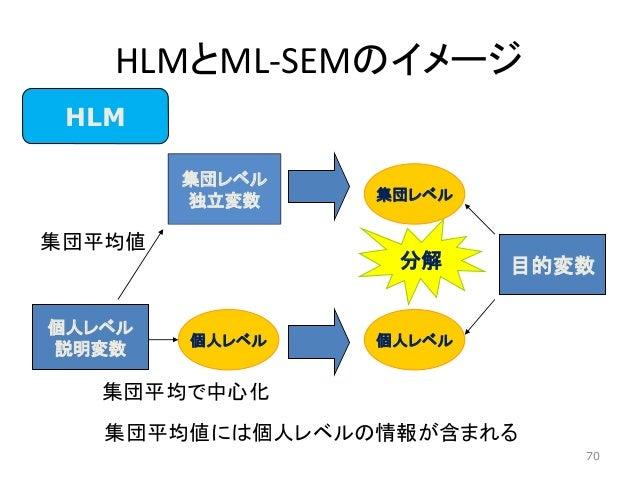 HLMとML-SEMのイメージ 個人レベル 説明変数 個人レベル 目的変数 個人レベル HLM 集団レベル 分解 70 集団平均で中心化 集団レベル 独立変数 集団平均値 集団平均値には個人レベルの情報が含まれる