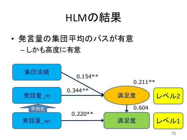 HLMの結果 • 発言量の集団平均のパスが有意 – しかも高度に有意 72 発話量_wc 集団成績 満足度 満足度 レベル2 レベル1 発話量_m 平均化 0.154** 0.344** 0.220** 0.211** 0.604 72