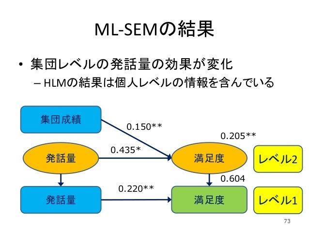 ML-SEMの結果 • 集団レベルの発話量の効果が変化 – HLMの結果は個人レベルの情報を含んでいる 73 発話量 集団成績 満足度 満足度 レベル2 レベル1 0.150** 0.435* 0.220** 0.205** 0.604 73 ...