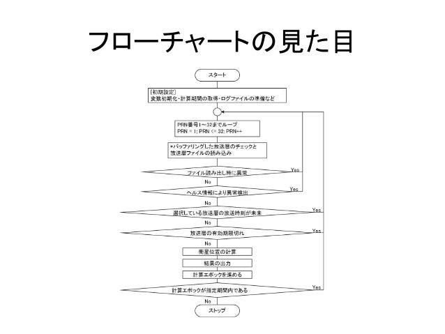 プログラムの流れを図で表す方法その1:フローチャート/アクティビティ図 Slide 2