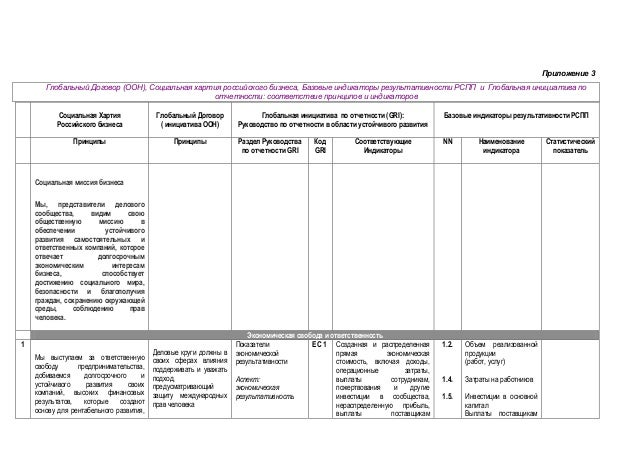 Приложение 3  Глобальный Договор (ООН), Социальная хартия российского бизнеса, Базовые индикаторы результативности РСПП и ...