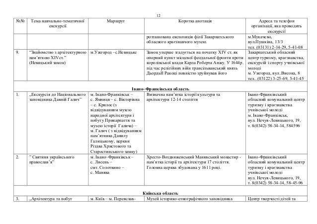 №№ Тема навчально-тематичної  екскурсії  12  Маршрут Коротка анотація Адреса та телефон  організації, яка проводить  екску...