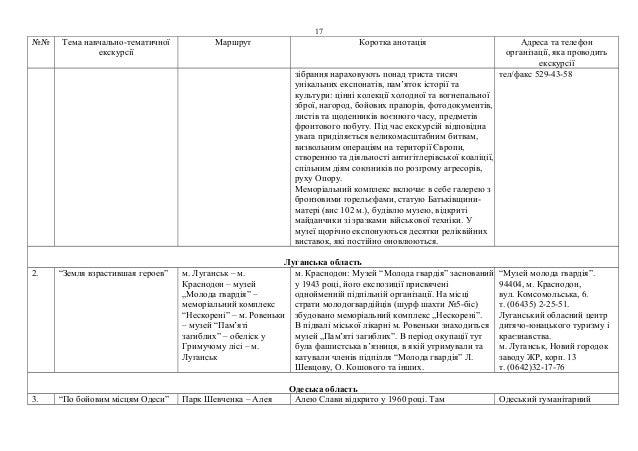 №№ Тема навчально-тематичної  екскурсії  17  Маршрут Коротка анотація Адреса та телефон  організації, яка проводить  екску...