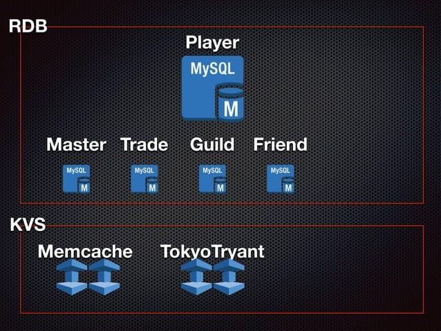Player  RDB  Master Trade Guild Friend  KVS  Memcache  TokyoTryant