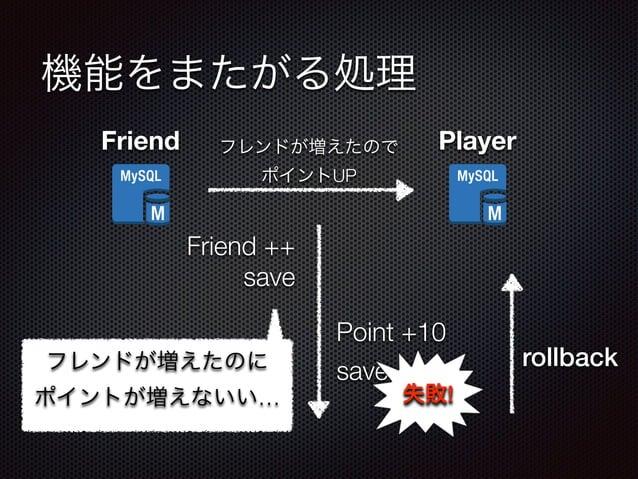 機能をまたがる処理  Friend フレンドが増えたので Player  ポイントUP  Friend ++  Point +10  save  フレンドが増えたのに save  rollback  ポイントが増えないい…  失敗!