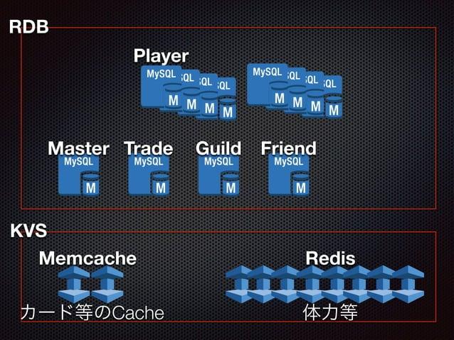 Player  RDB  Master Guild  Trade Friend  KVS  Memcache Redis  カード等のCache 体力等