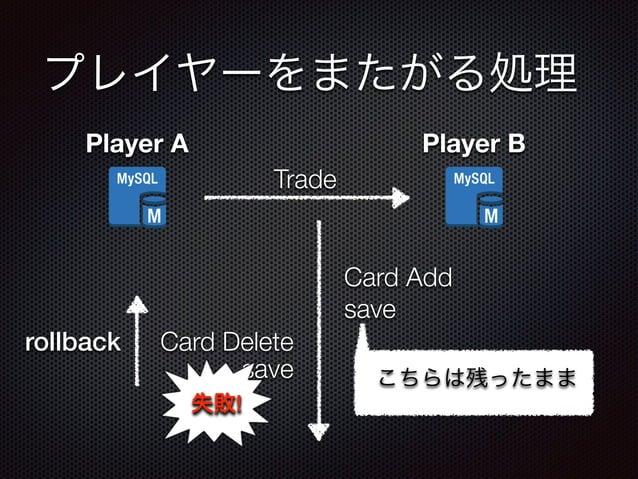 プレイヤーをまたがる処理  Player A Player B  Trade  Card Delete  Card Add  save  save  失敗!  rollback  こちらは残ったまま