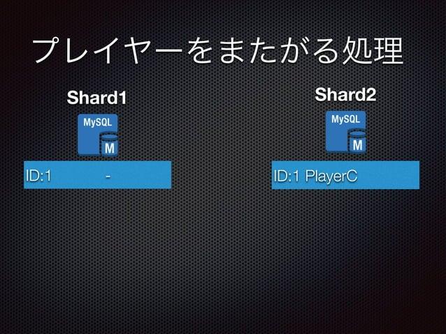 プレイヤーをまたがる処理  Shard1  ID:1 PlayerA  Shard2  - ID:1 PlayerC