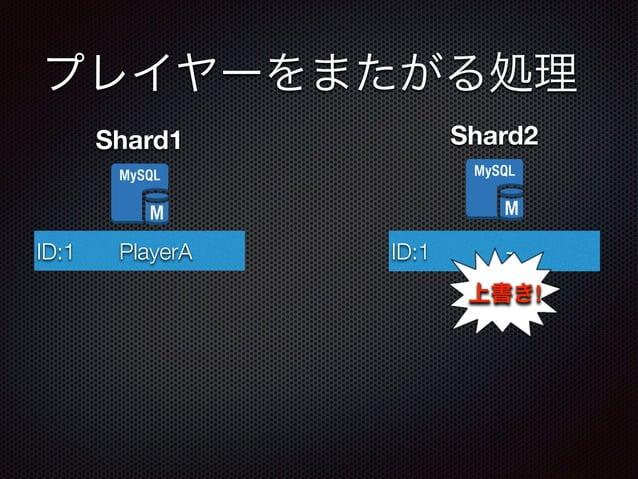 プレイヤーをまたがる処理  Shard1  ID:1 PlayerA  Shard2  ID:1 P la y e r C -  上書き!