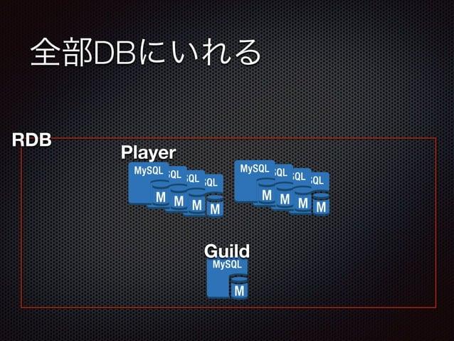 全部DBにいれる  Guild  RDB Player