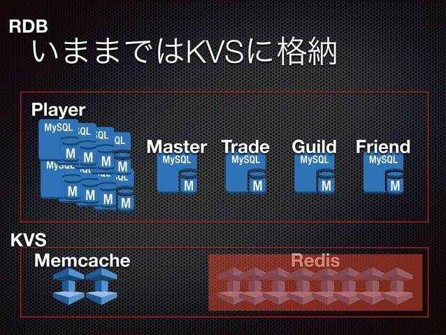 RDB  いままではKVSに格納  Master Guild  Player  Trade Friend  KVS  Memcache Redis