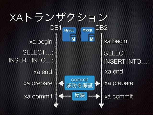 XAトランザクション  DB1 DB2  xa begin  SELECT…;  INSERT INTO…;  xa end  反映  xa prepare  xa commit  xa begin  SELECT…;  INSERT INTO...