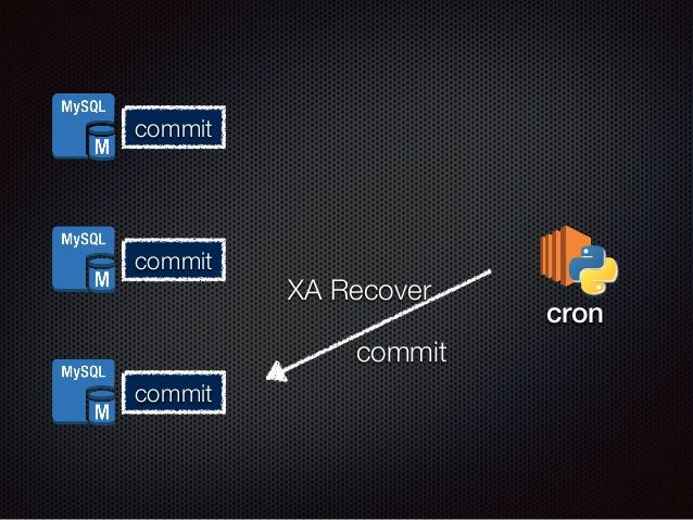 commit  commit  commit  XA Recover  pcorempmariet  cron