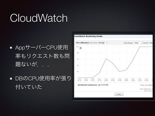 CloudWatch  AppサーバーCPU使用  率もリクエスト数も問  題ないが...  DBのCPU使用率が張り  付いていた