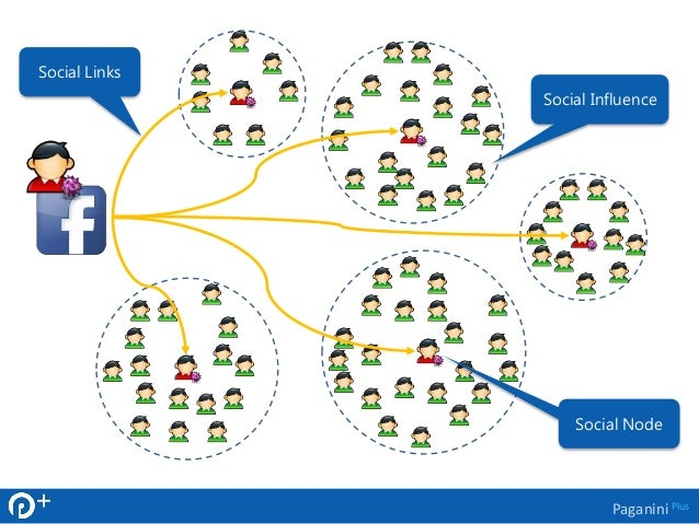 Social Influence  Paganini Plus  Social Links  Social Node