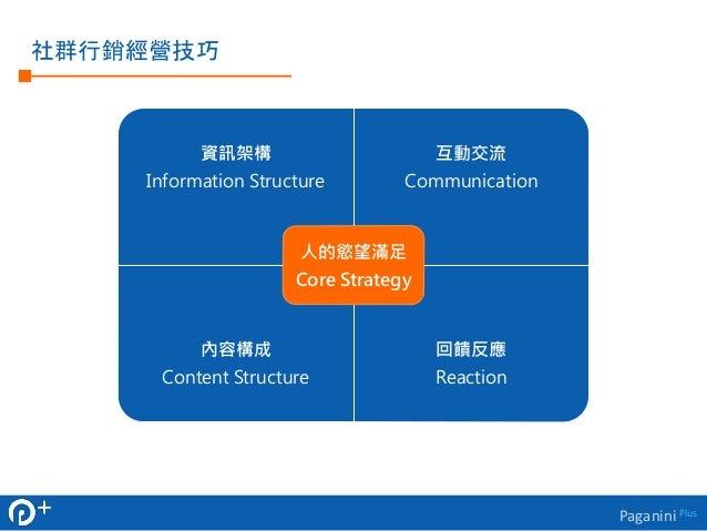 Paganini Plus  人  資訊架構  Information Structure  互動交流  Communication  內容構成  Content Structure  回饋反應  Reaction  人的慾望滿足  Core ...