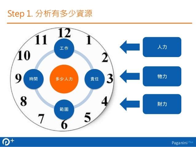 Paganini Plus  Step 1. 分析有多少資源  工作  多少人力  責任  範圍  時間  人力  物力  財力