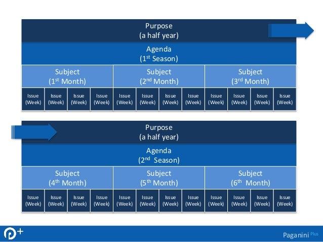 Paganini Plus  Agenda  (1st Season)  Subject  (1st Month)  Issue  (Week)  Issue  (Week)  Issue  (Week)  Issue  (Week)  Sub...