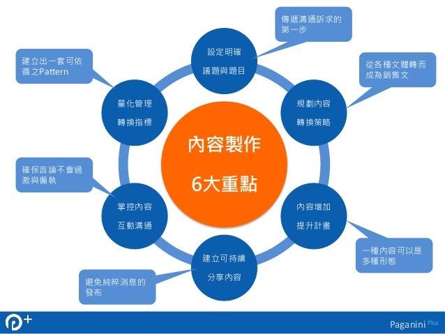 Paganini Plus  設定明確  議題與題目  內容製作  6大重點  規劃內容  轉換策略  內容增加  提升計畫  建立可持續  分享內容  量化管理  轉換指標  掌控內容  互動溝通  傳遞溝通訴求的  第一步  從各種文體轉而...