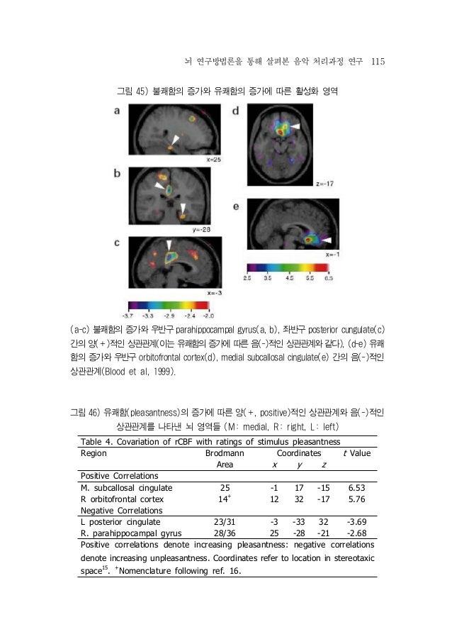 뇌 활성화 음악
