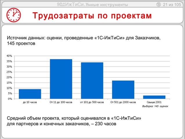 21 из 105  Трудозатраты по проектам  Источник данных: оценки, проведенные «1С-ИжТиСи» для Заказчиков,  145 проектов  Средн...