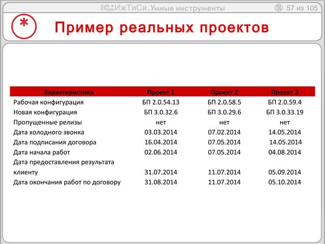 57 из 105  Пример реальных проектов  Характеристика Проект 1 Проект 2 Проект 3  Рабочая конфигурация БП 2.0.54.13 БП 2.0.5...