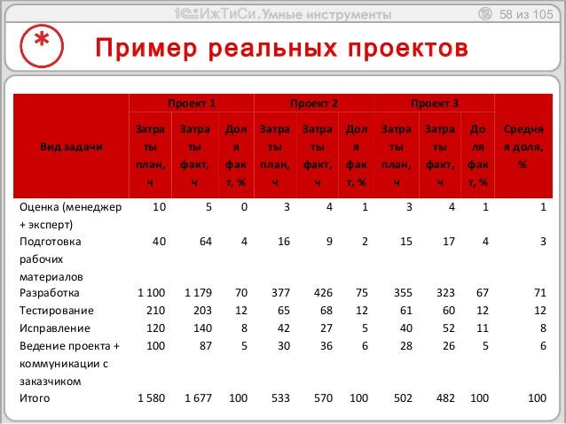 58 из 105  Пример реальных проектов  Вид задачи  Проект 1 Проект 2 Проект 3  Средня  я доля,  %  Затра  ты  план,  ч  Затр...
