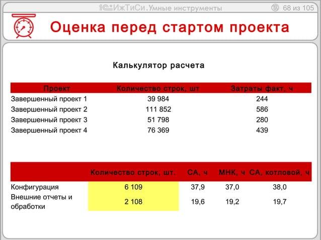 68 из 105  Оценка перед стартом проекта  Калькулятор расчета  Проект Количество строк, шт Затраты факт, ч  Завершенный про...