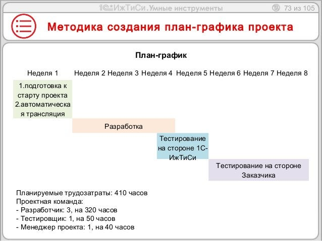 73 из 105  Методика создания план-графика проекта  План-график  Неделя 1 Неделя 2 Неделя 3 Неделя 4 Неделя 5 Неделя 6 Неде...