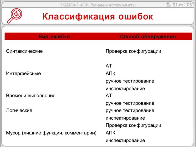 91 из 105  Классификация ошибок  Вид ошибки Способ обнаружения  Синтаксические Проверка конфигурации  Интерфейсные  АТ  АП...