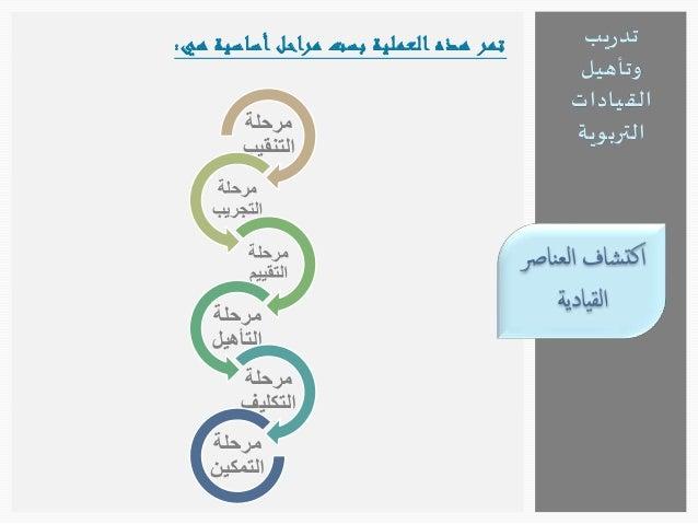 تدريب  وتأهيل  القيادات  التربوية  1.أن يكون هذا الأمر من استراتيجية المنظمة وأهدافها  الرئيسية.  2.اعتماد برامج ومناسبات ...
