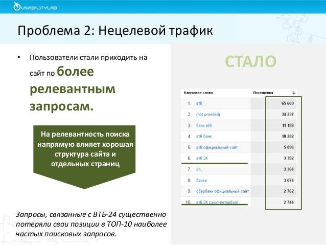 Проблема 2: Нецелевой трафик  СТАЛО  Запросы, связанные с ВТБ-24 существенно потеряли свои позиции в ТОП-10 наиболее часты...