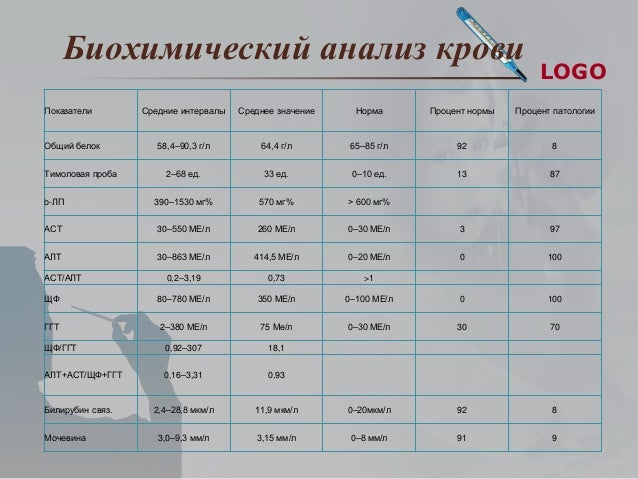 Анализ крови по тимоловую пробу Справка для домашнего надомного обучения Беговой