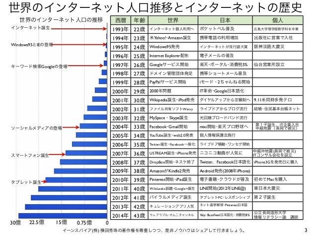 世界と日本によるインターネット...