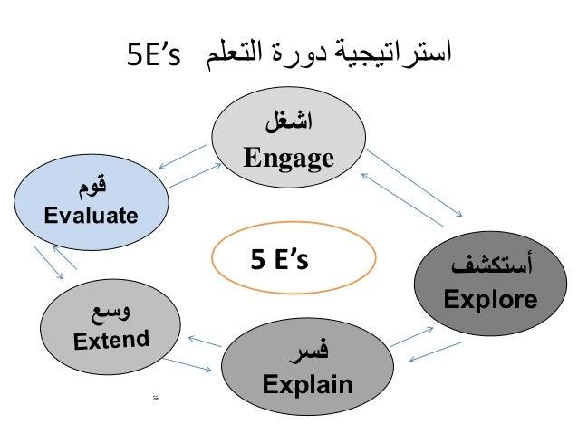 دورة التعلم النشط ppt