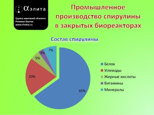 Группа компаний «Аэлита»  Ритмико Биотех  www.ritmico.ru  65%  5%  20%  3%  7%  Белок  Углеводы  Жирные кислоты  Витамины ...