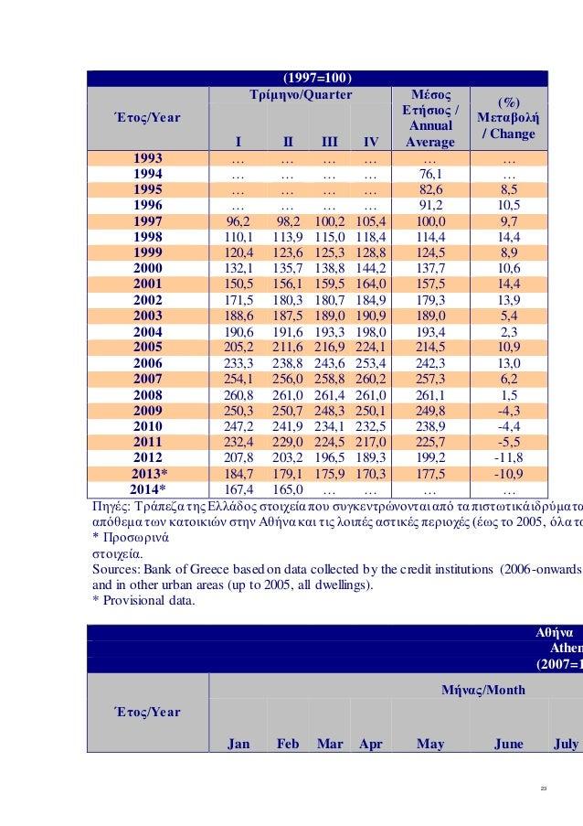 23  (1997=100)  Έτος/Year  Τρίμηνο/Quarter Μέσος  Ετήσιος /  Annual  Average  (%)  Μεταβολή  / Change  I II III ΙV  1993 …...
