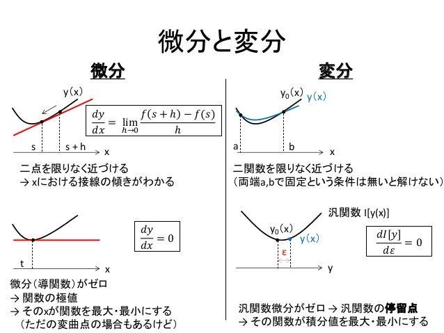 変分法 Slide 3