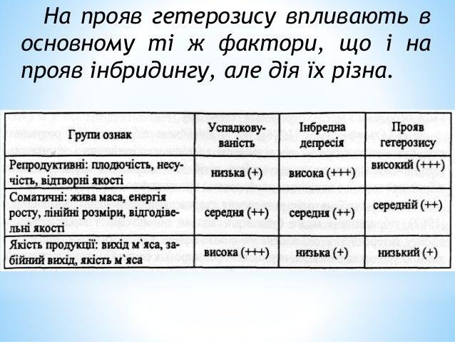 Типи форми гетерозису
