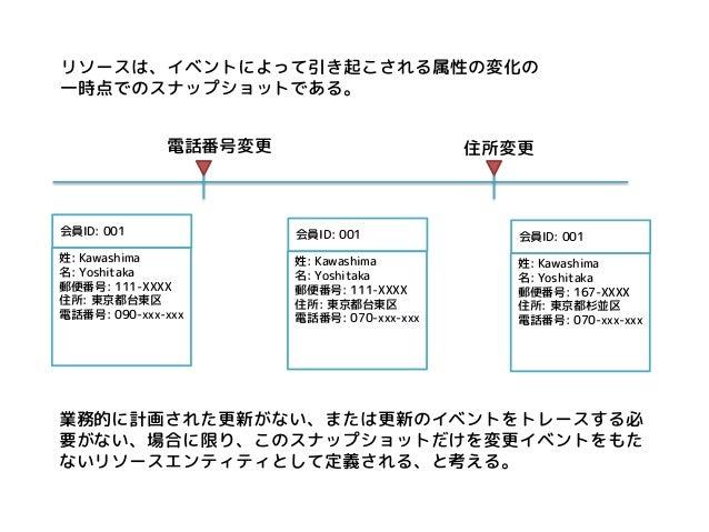 リソースは、イベントによって引き起こされる属性の変化の  一時点でのスナップショットである。  会員ID: 001  姓: Kawashima  名: Yoshitaka  郵便番号: 111-XXXX  住所: 東京都台東区  電話番号: 0...