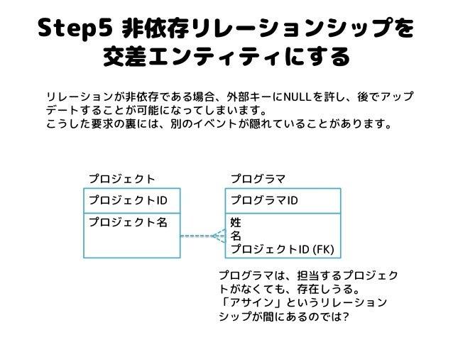 Step5 非依存リレーションシップを 交差エンティティにする  リレーションが非依存である場合、外部キーにNULLを許し、後でアップ デートすることが可能になってしまいます。 こうした要求の裏には、別のイベントが隠れていることがあります。  ...